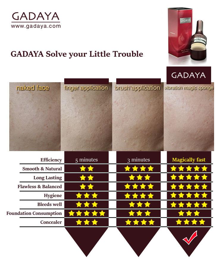 gadaya product comparison